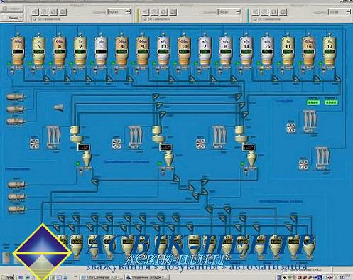 Автоматизация складов БХМ. Подробная информация